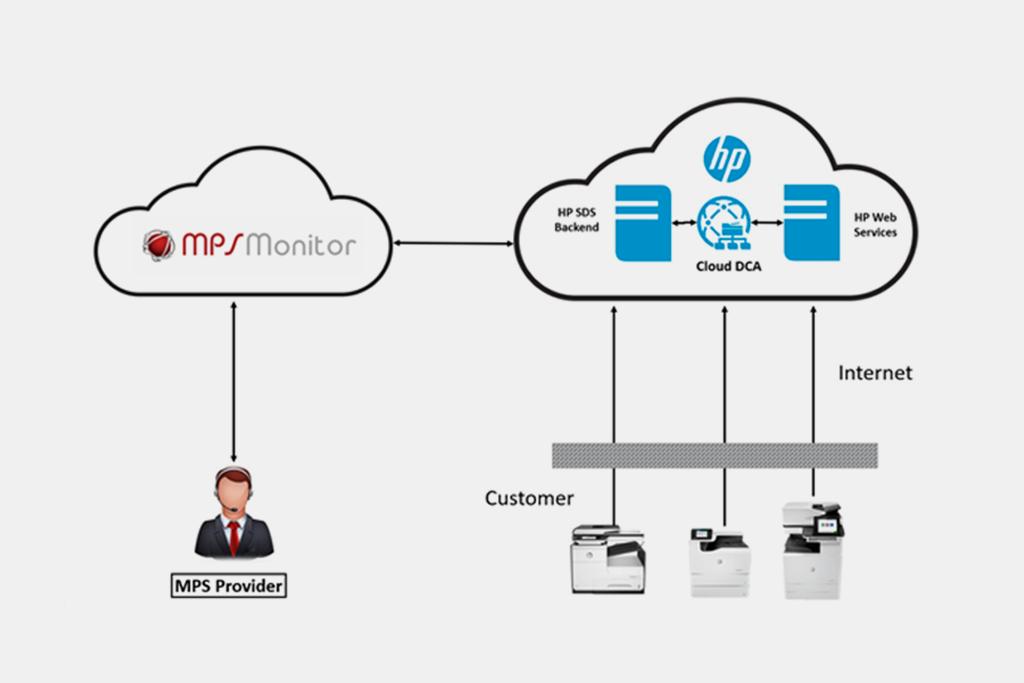 MPS Monitor anuncia la plena integración de HP SDS Cloud DCA en la plataforma líder de Gestión de Dispositivos