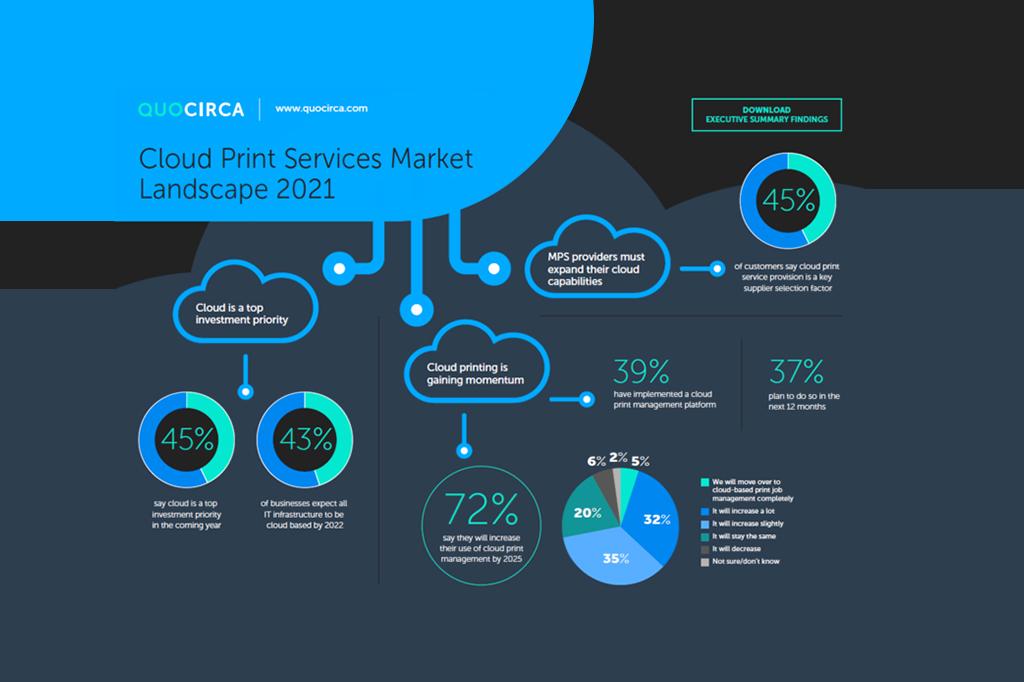 Las tendencias clave del mercado para los servicios de impresión en el Cloud – Quocirca 2021